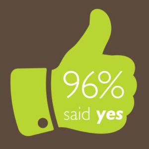 96% Thumbsup logo
